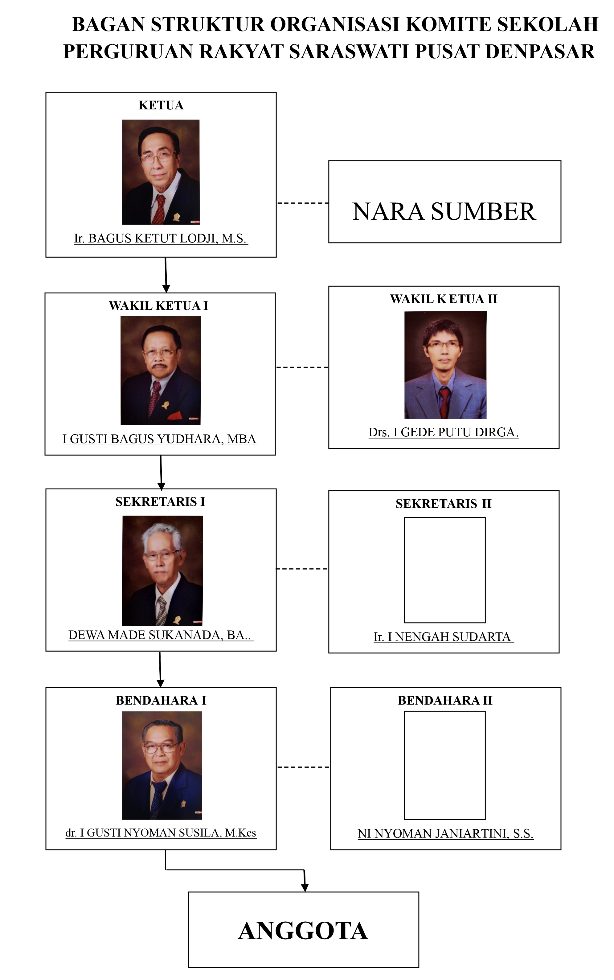 Struktur komite sekolah